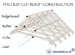 "Roof looks like this but the ""purlin"" are big and thick in my house"